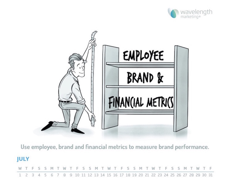 Brand performance measurement
