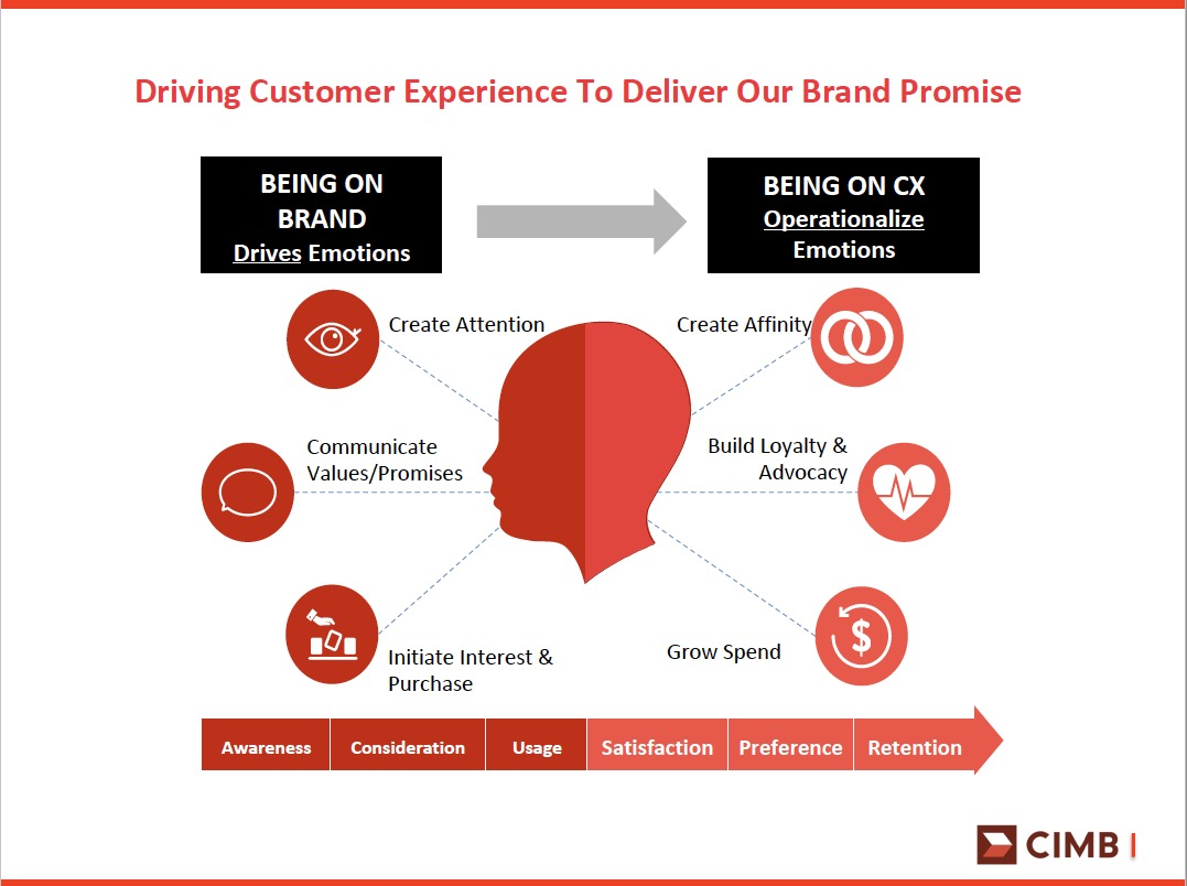 Guest Post: How CIMB delivers against its brand promise
